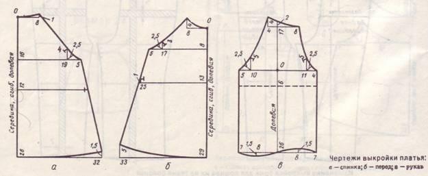 бесплатные выкройки платьев: платье с юбкой по косой. горловины; 1 см - на остальные швы; 1,5 см