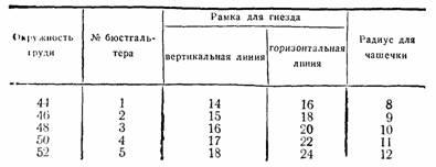 таблица размеров бюстгалтера